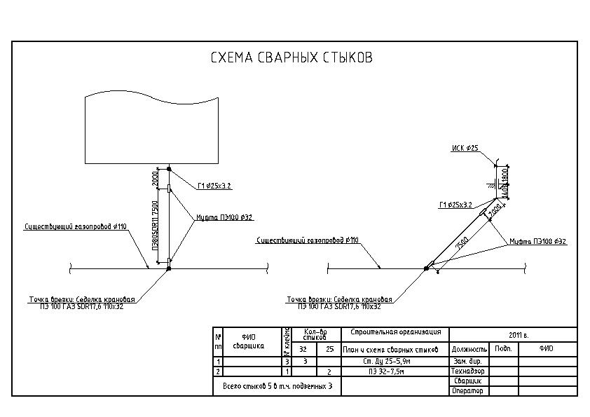 Схемы сварных соединений газопровода